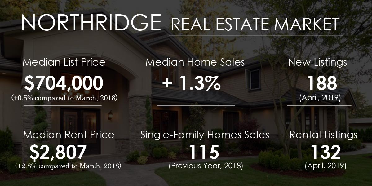 Northridge Real Estate Market Trends And Forecast 2019 To 2021