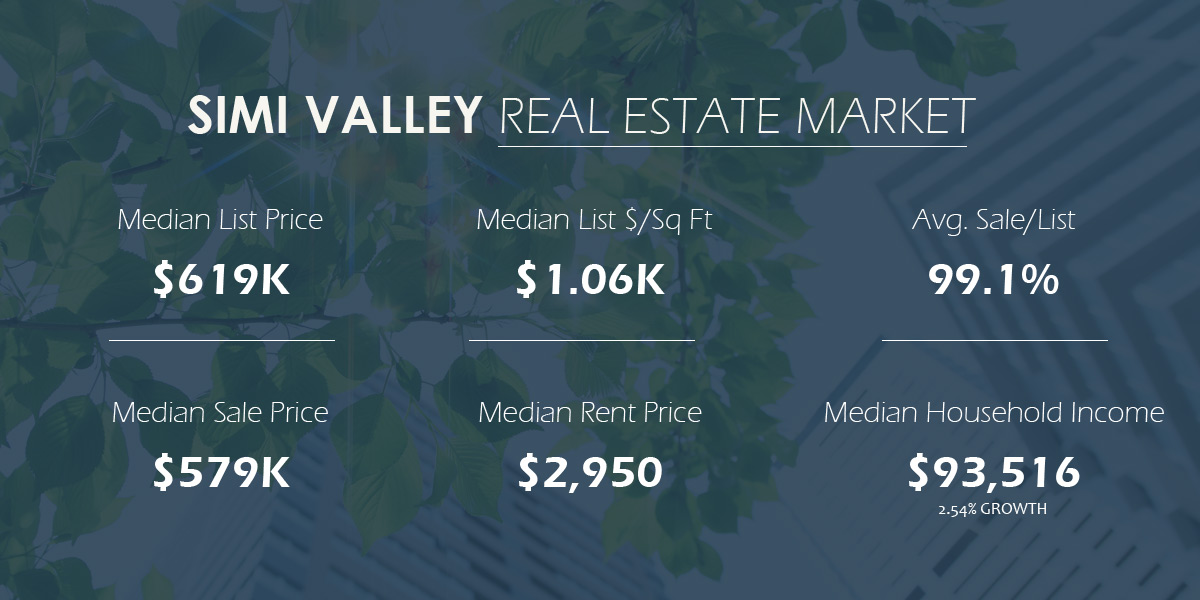 Simi Valley Real Estate Market Trends