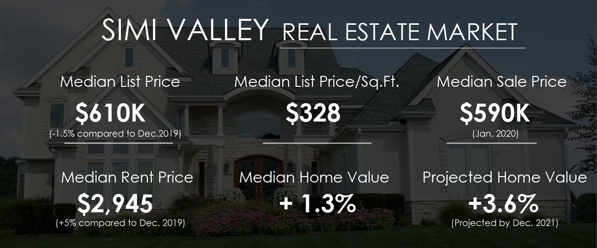 Simi Valley Real Estate Market Trends and Forecast